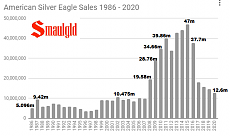 Click image for larger version.  Name:American-Silver-Eagles-1986-2020-through-June-29.png Views:0 Size:31.8 KB ID:7585
