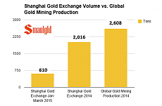 shanghai gold exchange volume vs global gold mining production.PNG