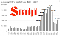 Click image for larger version.  Name:SILVER EAGLE SALES 1986 - 2020.PNG Views:0 Size:60.8 KB ID:7757
