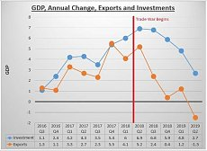 Click image for larger version.  Name:GDPInvestmentExports-1.jpg Views:0 Size:30.8 KB ID:6829