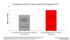 Click image for larger version.  Name:FiscalEffectsTradeWar.jpg Views:0 Size:21.3 KB ID:6830